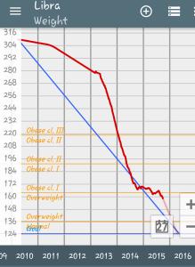 Mona Minnie - Weight Loss Graph