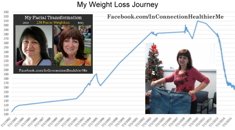 in connection my grain free weight loss journey to a healthier me